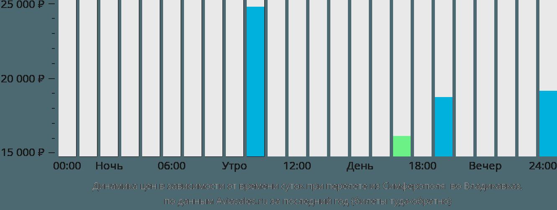 Динамика цен в зависимости от времени вылета из Симферополя  во Владикавказ