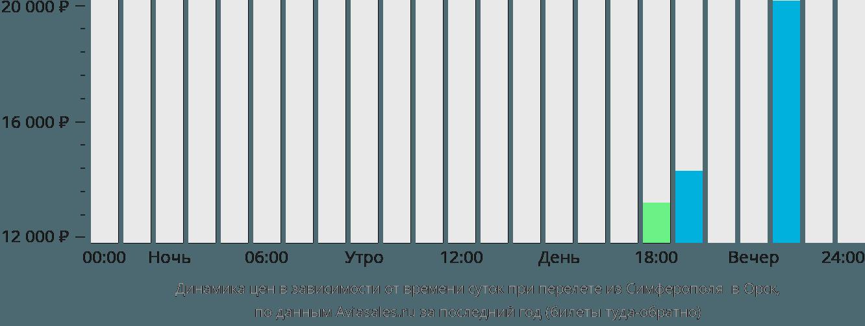 Динамика цен в зависимости от времени вылета из Симферополя в Орск