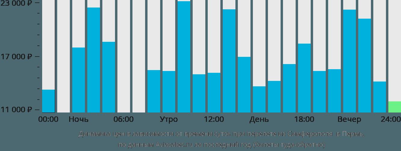 Динамика цен в зависимости от времени вылета из Симферополя  в Пермь