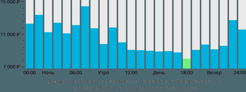Динамика цен в зависимости от времени вылета из Симферополя в Россию