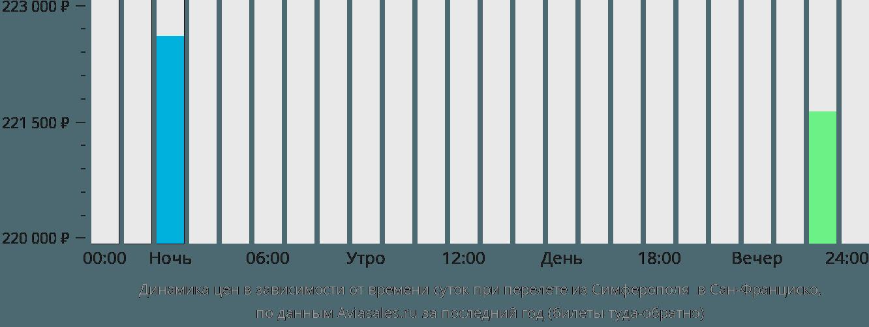 Динамика цен в зависимости от времени вылета из Симферополя в Сан-Франциско