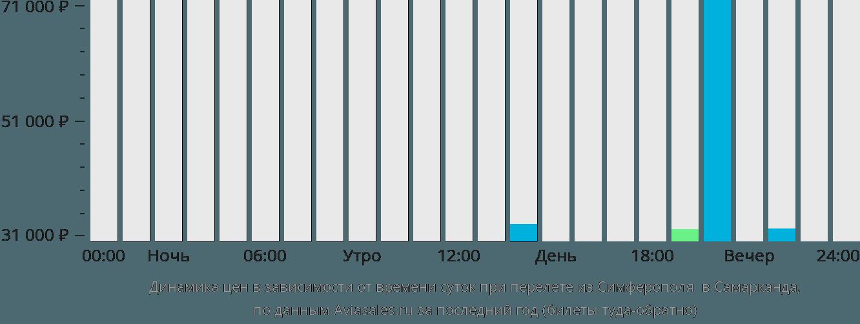 Динамика цен в зависимости от времени вылета из Симферополя в Самарканда