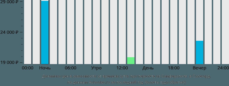 Динамика цен в зависимости от времени вылета из Симферополя в Салехард