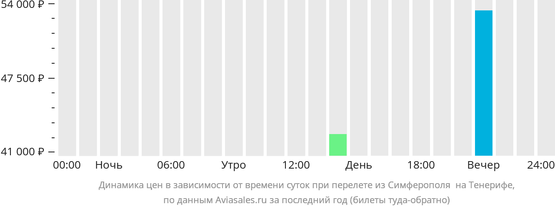 Динамика цен в зависимости от времени вылета из Симферополя  на Тенерифе