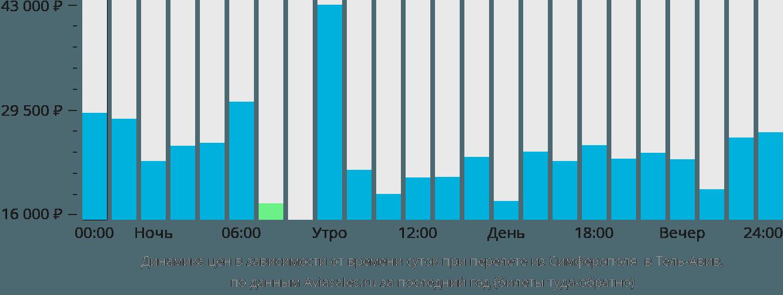 Динамика цен в зависимости от времени вылета из Симферополя в Тель-Авив