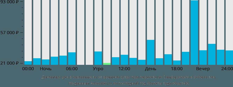 Динамика цен в зависимости от времени вылета из Симферополя в Узбекистан