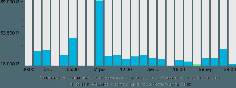 Динамика цен в зависимости от времени вылета из Симферополя во Владивосток