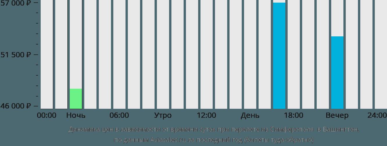 Динамика цен в зависимости от времени вылета из Симферополя в Вашингтон
