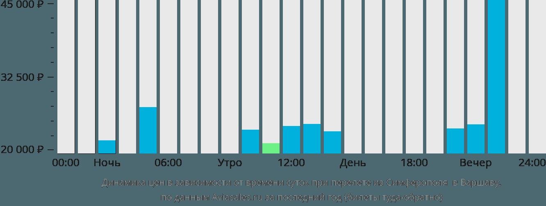 Динамика цен в зависимости от времени вылета из Симферополя  в Варшаву