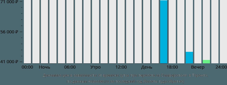 Динамика цен в зависимости от времени вылета из Симферополя  в Торонто