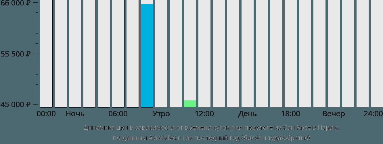 Динамика цен в зависимости от времени вылета из Сан-Хосе в Париж