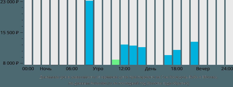 Динамика цен в зависимости от времени вылета из Сан-Хосе-дель-Кабо в Мехико