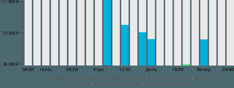 Динамика цен в зависимости от времени вылета из Сан-Хуана в Барселону