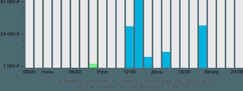 Динамика цен в зависимости от времени вылета из Шицзячжуана