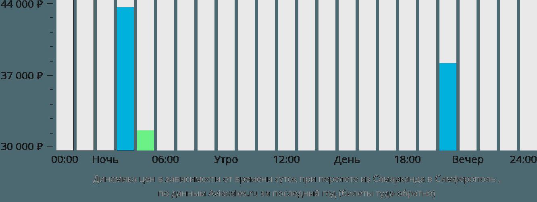 Динамика цен в зависимости от времени вылета из Самарканда в Симферополь