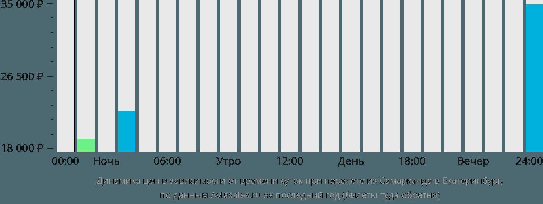 Динамика цен в зависимости от времени вылета из Самарканда в Екатеринбург