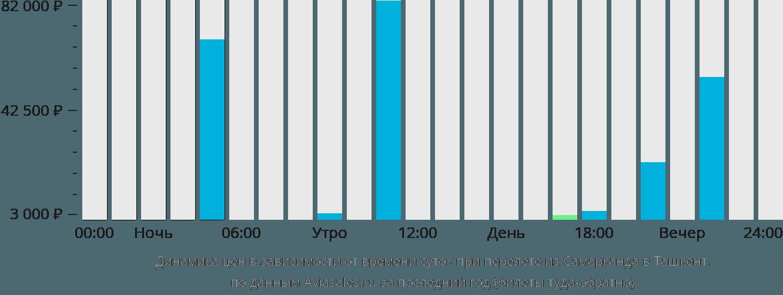 Динамика цен в зависимости от времени вылета из Самарканда в Ташкент