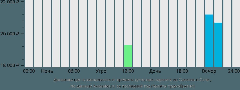 Динамика цен в зависимости от времени вылета из Салоник в Сочи