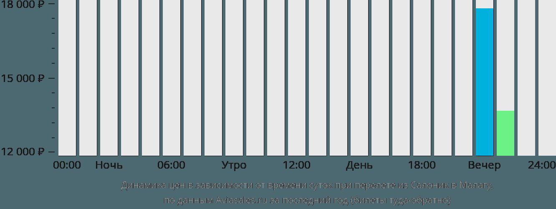 Динамика цен в зависимости от времени вылета из Салоник в Малагу