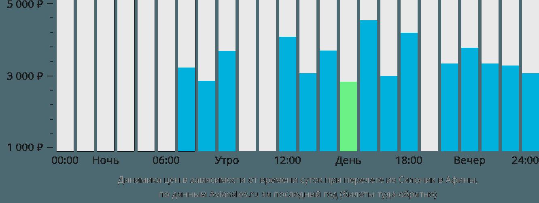 Динамика цен в зависимости от времени вылета из Салоник в Афины