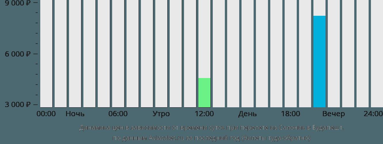 Динамика цен в зависимости от времени вылета из Салоник в Будапешт