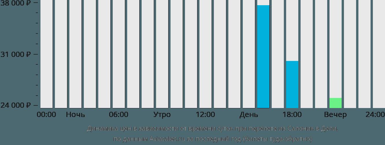 Динамика цен в зависимости от времени вылета из Салоник в Дели