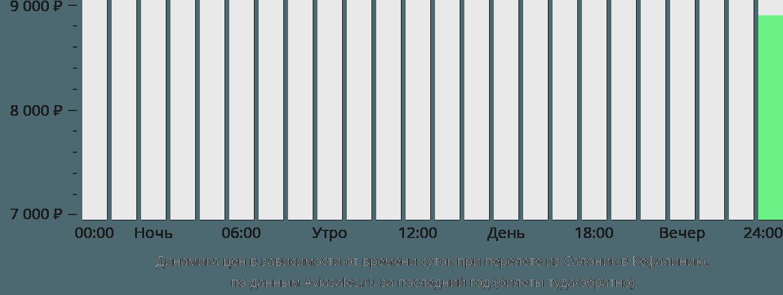Динамика цен в зависимости от времени вылета из Салоник в Кефалинию
