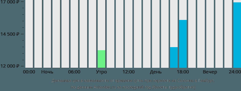 Динамика цен в зависимости от времени вылета из Салоник в Гамбург