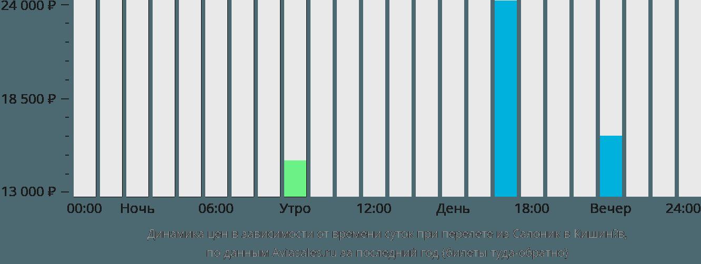 Динамика цен в зависимости от времени вылета из Салоник в Кишинёв
