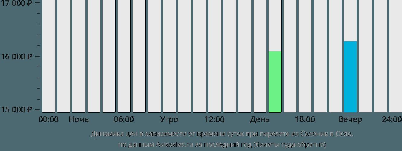 Динамика цен в зависимости от времени вылета из Салоник в Осло