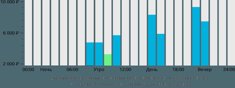 Динамика цен в зависимости от времени вылета из Салоник на Родос