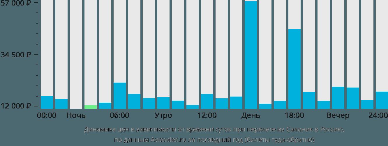 Динамика цен в зависимости от времени вылета из Салоник в Россию