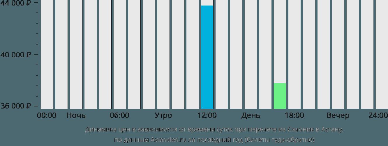 Динамика цен в зависимости от времени вылета из Салоник в Астану