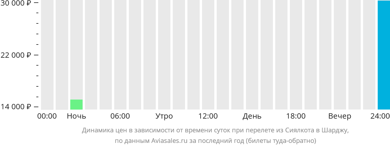 Динамика цен в зависимости от времени вылета из Сиялкота в Шарджу