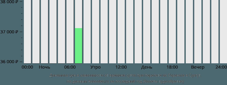 Динамика цен в зависимости от времени вылета из Саранска в Сургут