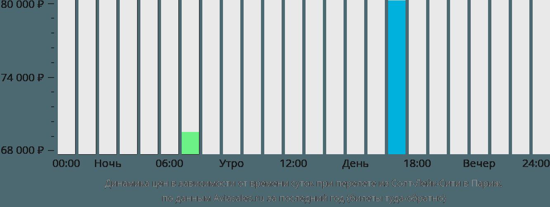 Динамика цен в зависимости от времени вылета из Солт-Лейк-Сити в Париж
