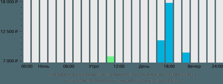 Динамика цен в зависимости от времени вылета из Софии в Афины