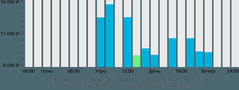 Динамика цен в зависимости от времени вылета из Софии в Австрию