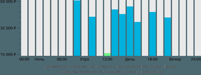 Динамика цен в зависимости от времени вылета из Софии в Бангкок