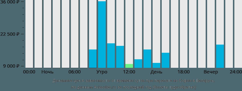 Динамика цен в зависимости от времени вылета из Софии в Беларусь