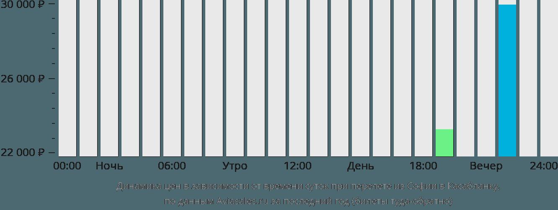 Динамика цен в зависимости от времени вылета из Софии в Касабланку