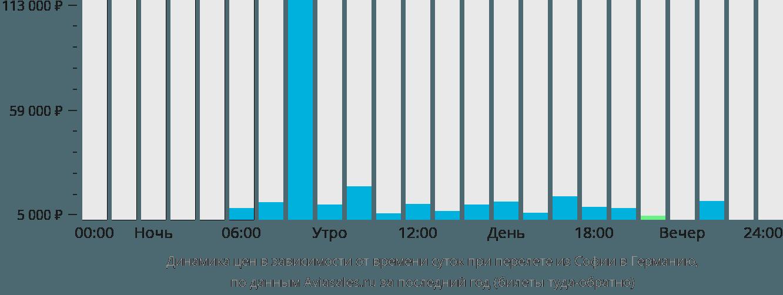 Динамика цен в зависимости от времени вылета из Софии в Германию
