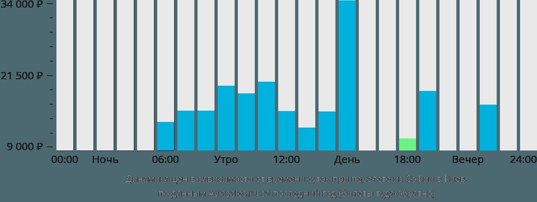 Динамика цен в зависимости от времени вылета из Софии в Киев