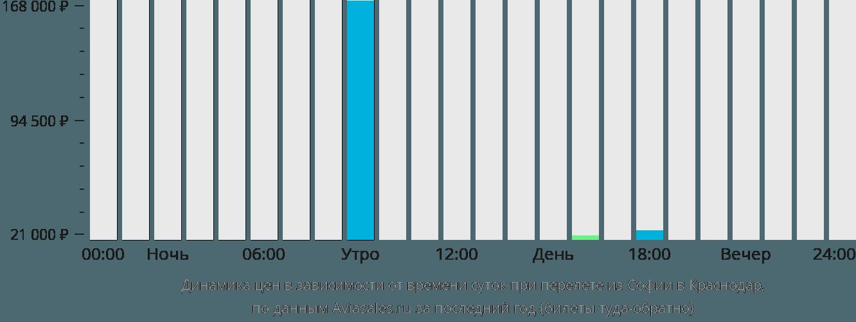 Динамика цен в зависимости от времени вылета из Софии в Краснодар