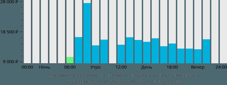 Динамика цен в зависимости от времени вылета из Софии в Москву