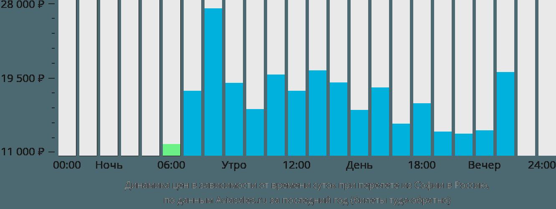 Динамика цен в зависимости от времени вылета из Софии в Россию