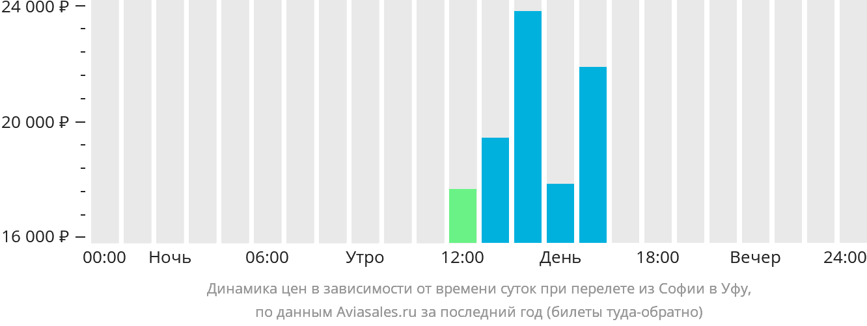 Динамика цен в зависимости от времени вылета из Софии в Уфу