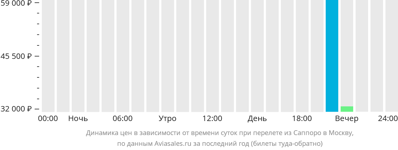 Динамика цен в зависимости от времени вылета из Саппоро в Москву