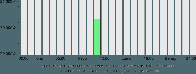 Динамика цен в зависимости от времени вылета из Сплита в Испанию
