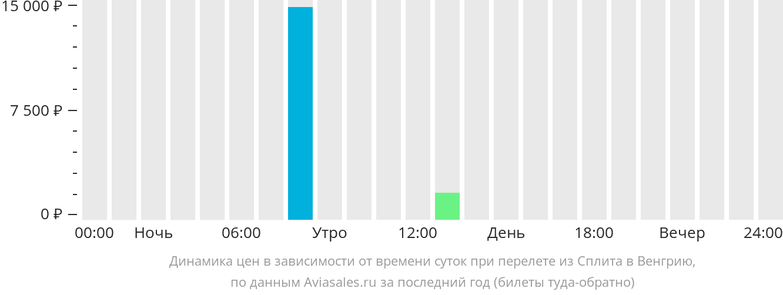 Динамика цен в зависимости от времени вылета из Сплита в Венгрию